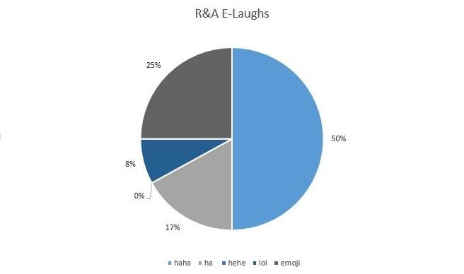 R&A E-Laughs